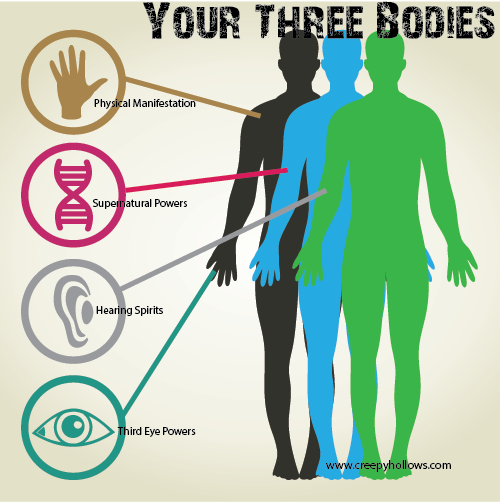 Three 3 Bodies Powers